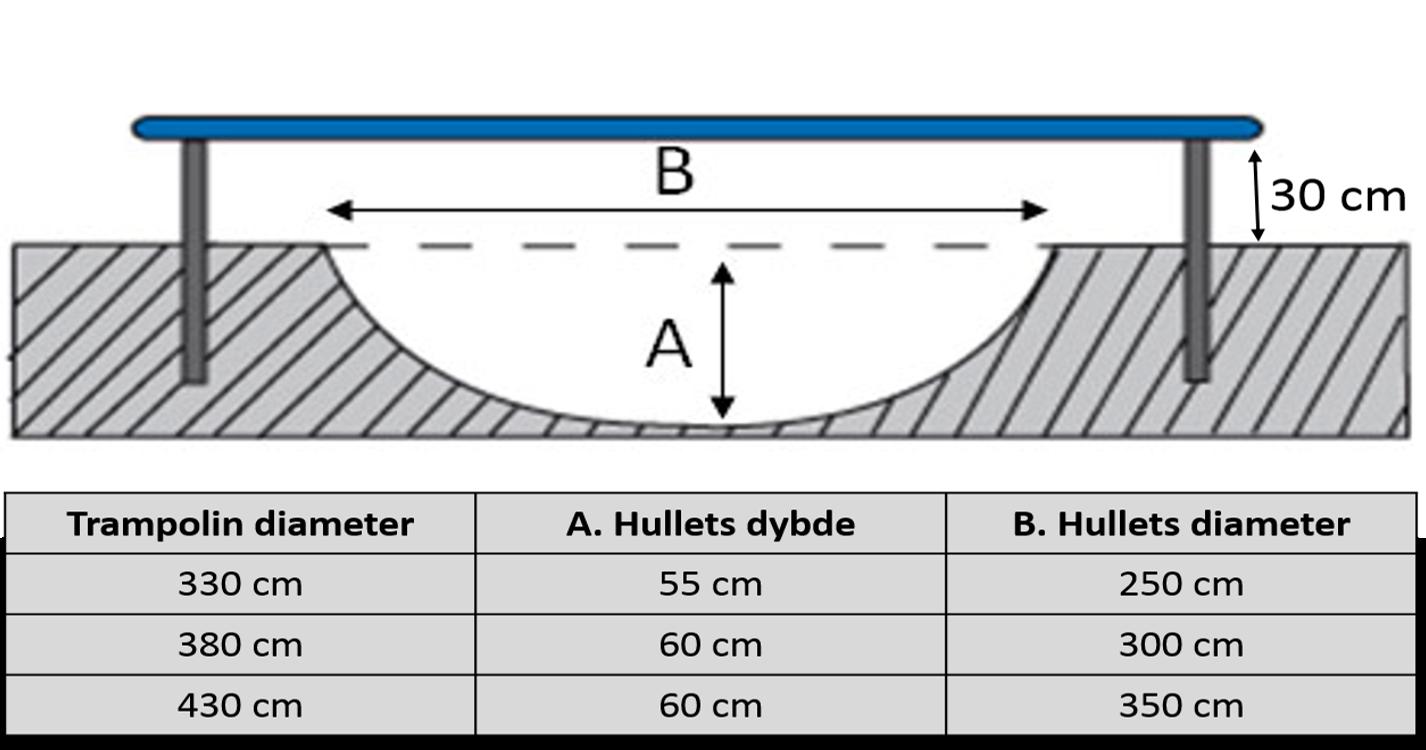 Trampolin nedgraves af minigraver